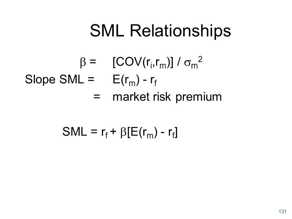 SML Relationships b = [COV(ri,rm)] / sm2 Slope SML = E(rm) - rf